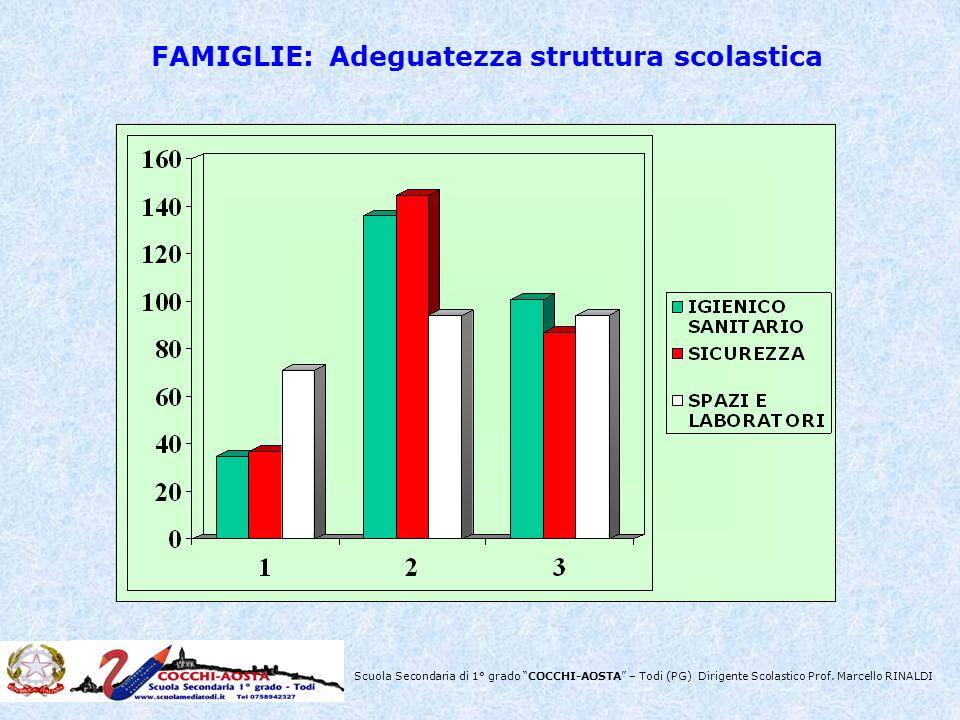 Scuola Secondaria di 1° grado COCCHI-AOSTA – Todi (PG) Dirigente Scolastico Prof. Marcello RINALDI FAMIGLIE: Adeguatezza struttura scolastica