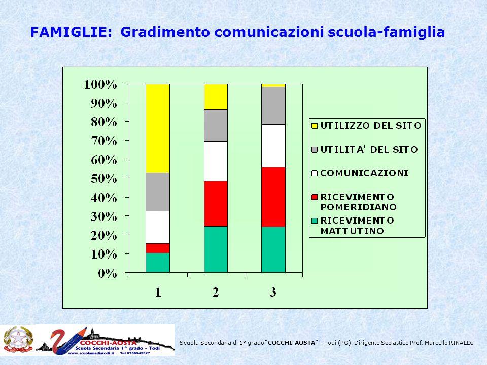 Scuola Secondaria di 1° grado COCCHI-AOSTA – Todi (PG) Dirigente Scolastico Prof. Marcello RINALDI FAMIGLIE: Gradimento comunicazioni scuola-famiglia