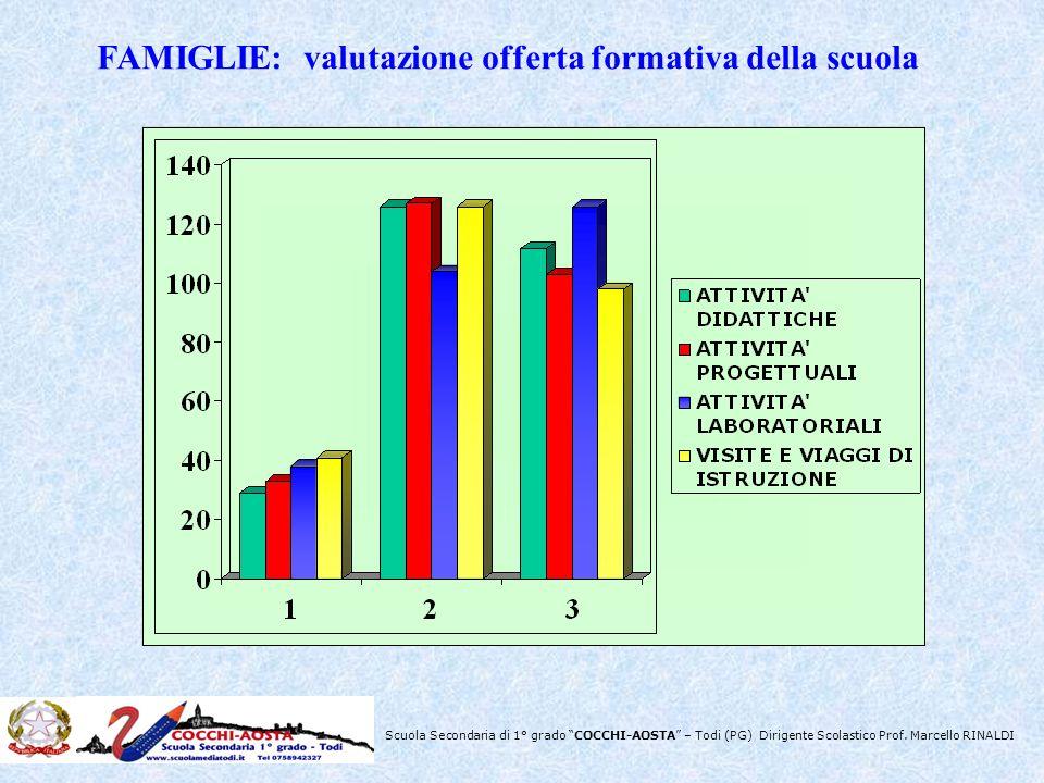 Scuola Secondaria di 1° grado COCCHI-AOSTA – Todi (PG) Dirigente Scolastico Prof. Marcello RINALDI FAMIGLIE: valutazione offerta formativa della scuol