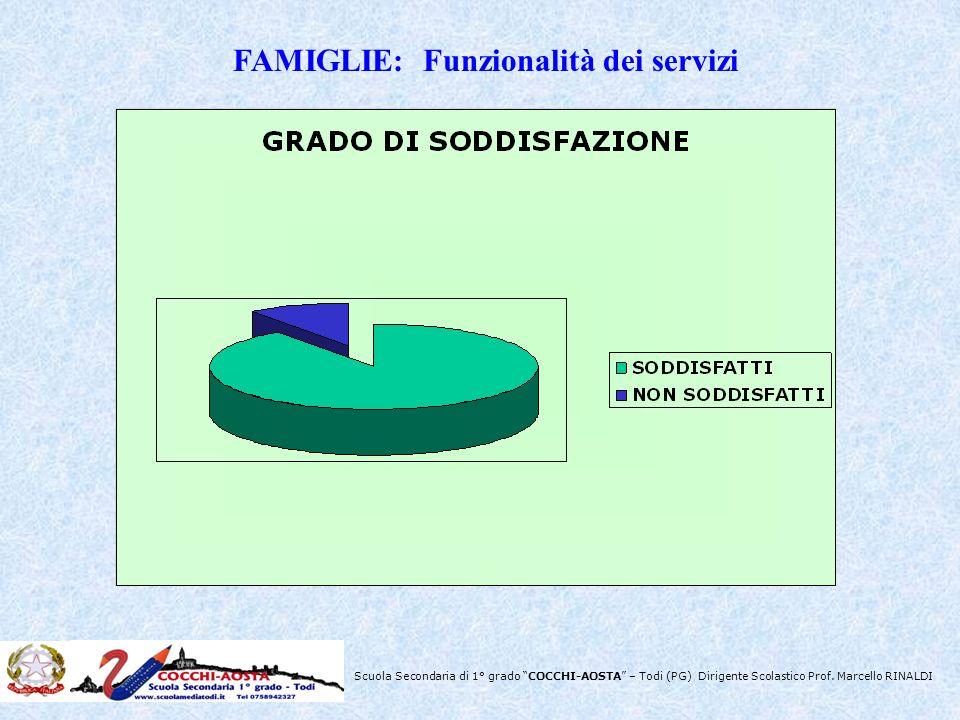 Scuola Secondaria di 1° grado COCCHI-AOSTA – Todi (PG) Dirigente Scolastico Prof. Marcello RINALDI FAMIGLIE: Funzionalità dei servizi