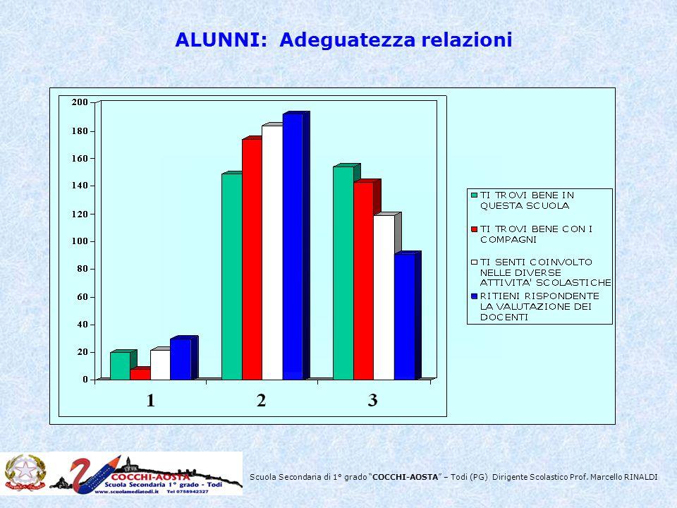 Scuola Secondaria di 1° grado COCCHI-AOSTA – Todi (PG) Dirigente Scolastico Prof. Marcello RINALDI ALUNNI: Adeguatezza relazioni