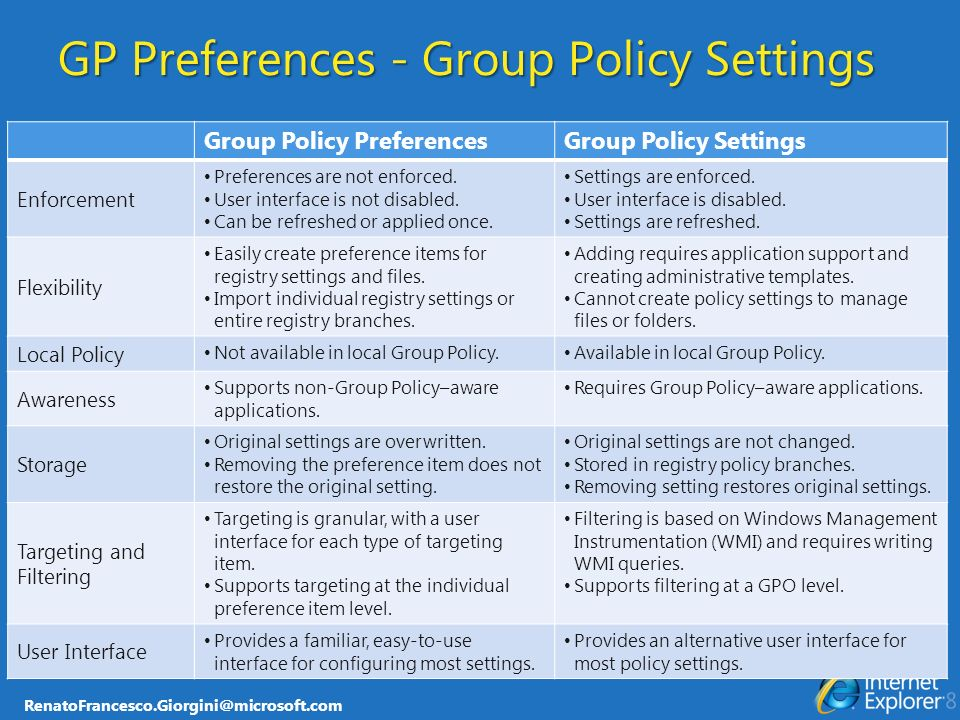 RenatoFrancesco.Giorgini@microsoft.com GP Preferences - Group Policy Settings Group Policy PreferencesGroup Policy Settings Enforcement Preferences ar