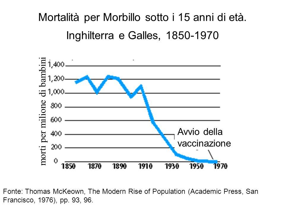 Mortalità per Morbillo sotto i 15 anni di età. Inghilterra e Galles, 1850-1970 Fonte: Thomas McKeown, The Modern Rise of Population (Academic Press, S