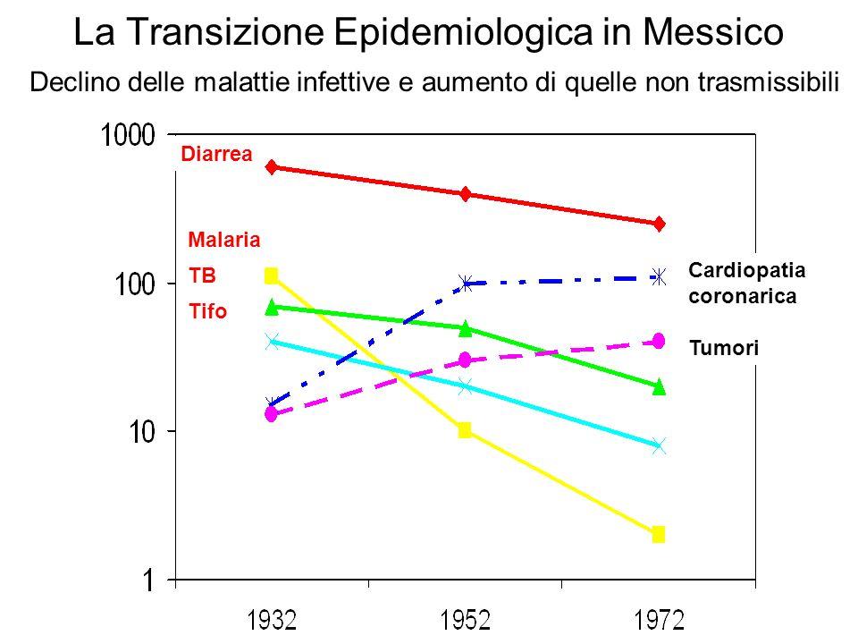 La Transizione Epidemiologica in Messico Declino delle malattie infettive e aumento di quelle non trasmissibili Diarrea Malaria TB Tifo Cardiopatia co