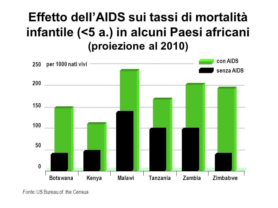 Effetto delIAIDS sui tassi di mortalità infantile (<5 a.) in alcuni Paesi africani (proiezione al 2010) Fonte: US Bureau of the Census 250 200 150 100