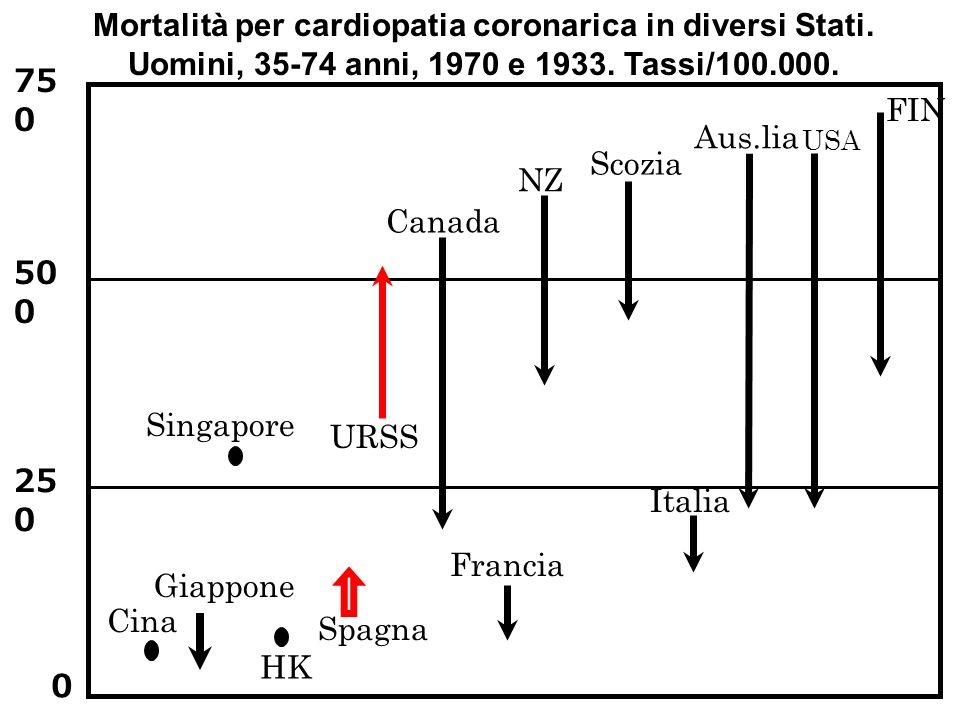 NZ Francia Spagna URSS Cina Singapore HK USA Aus.lia Canada FIN Italia Scozia 75 0 50 0 25 0 0 Mortalità per cardiopatia coronarica in diversi Stati.
