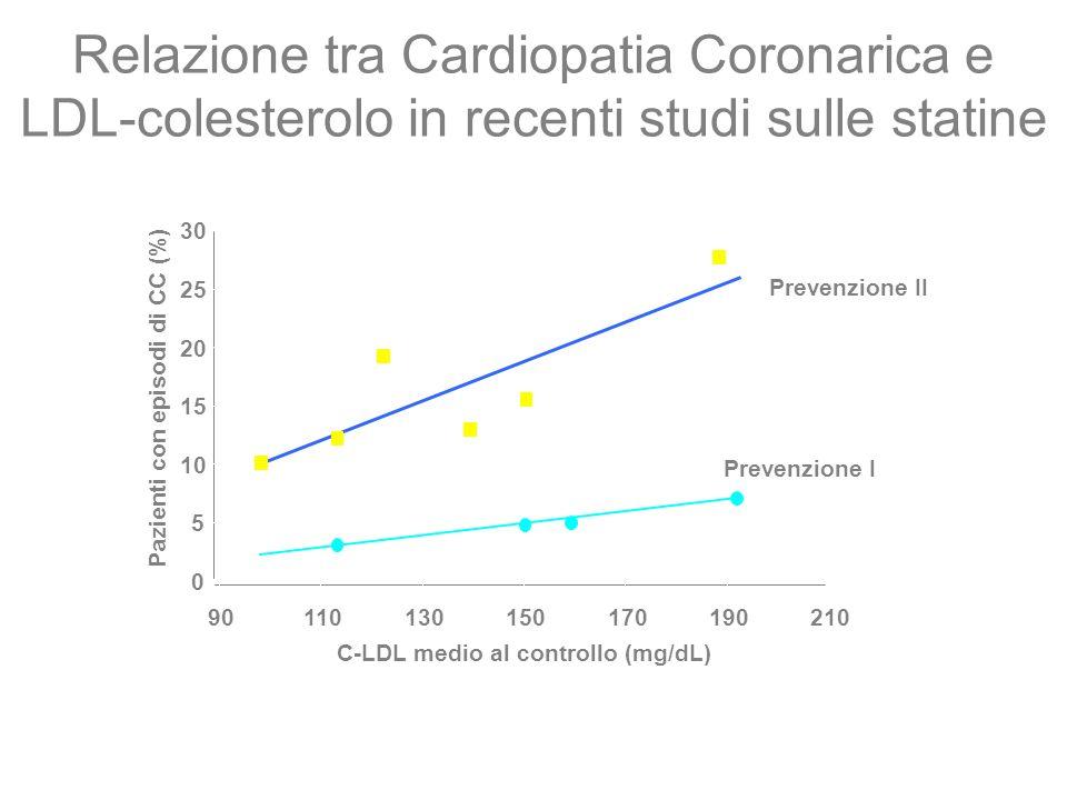 C-LDL medio al controllo (mg/dL) Relazione tra Cardiopatia Coronarica e LDL-colesterolo in recenti studi sulle statine 0 5 10 15 20 25 30 901101301501