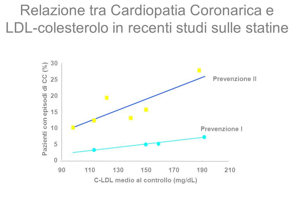Relazione tra Cardiopatia Coronarica e LDL-colesterolo in recenti studi sulle statine C-LDL medio al controllo (mg/dL) 0 5 10 15 20 25 30 901101301501