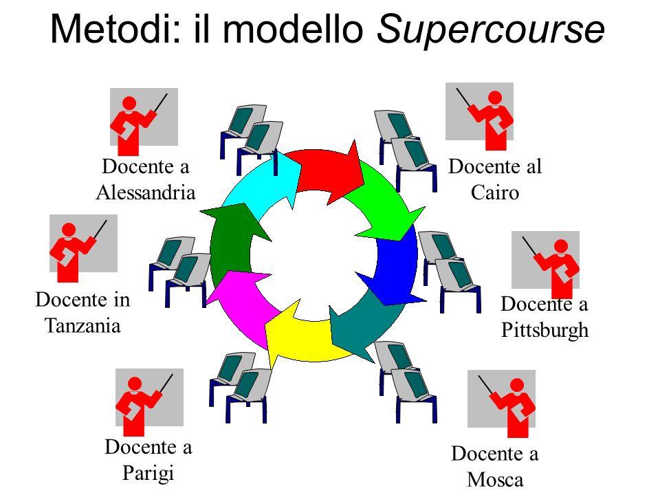 Metodi: il modello Supercourse Docente a Alessandria Docente in Tanzania Docente al Cairo Docente a Parigi Docente a Pittsburgh Docente a Mosca