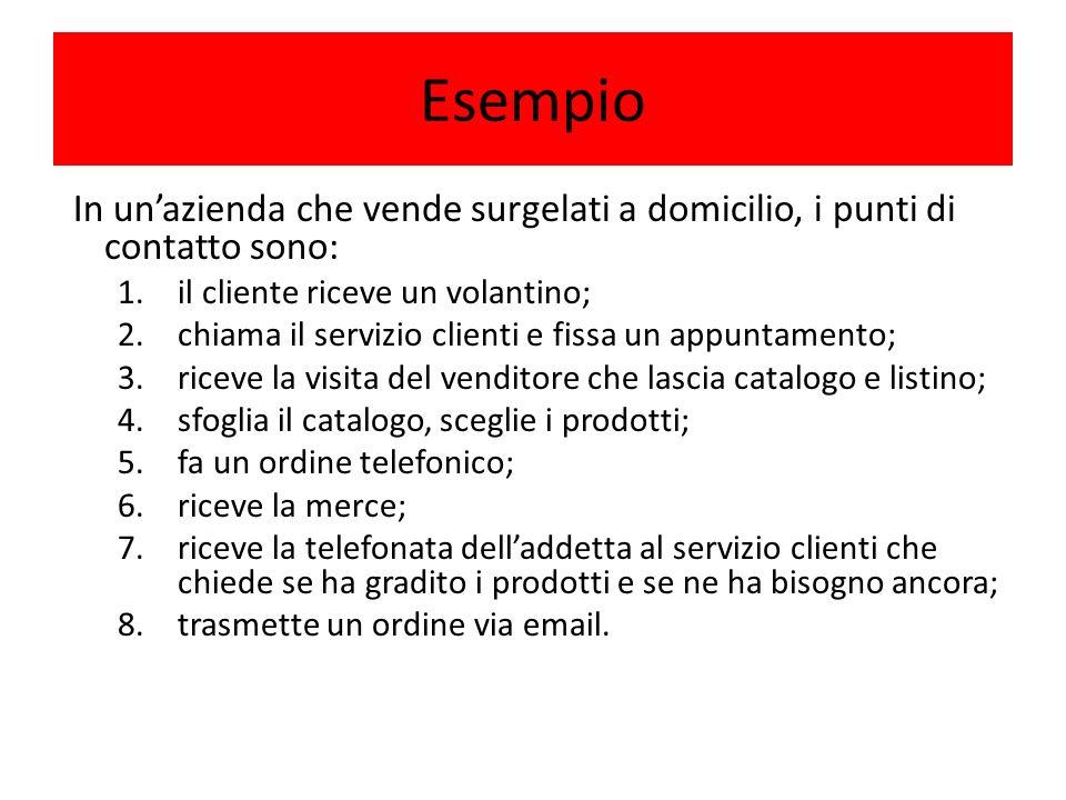 Esempio In unazienda che vende surgelati a domicilio, i punti di contatto sono: 1.il cliente riceve un volantino; 2.chiama il servizio clienti e fissa
