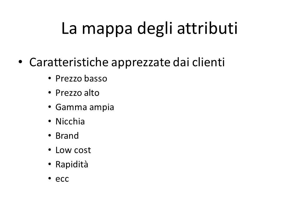 La mappa degli attributi Caratteristiche apprezzate dai clienti Prezzo basso Prezzo alto Gamma ampia Nicchia Brand Low cost Rapidità ecc