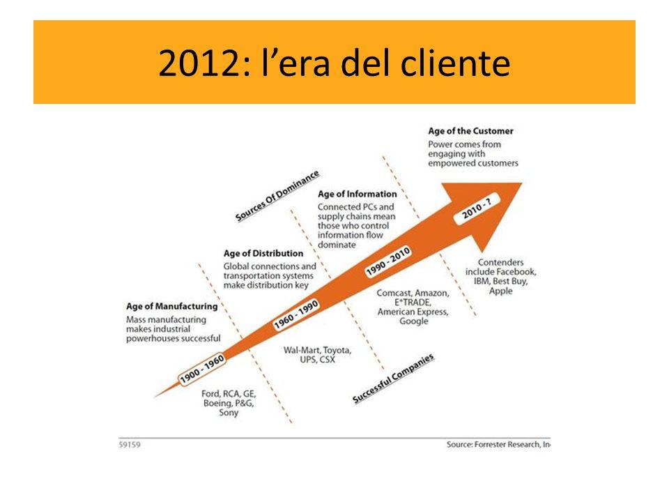 2012: lera del cliente