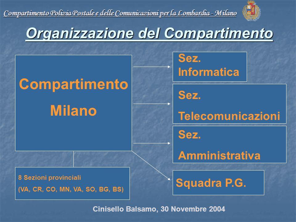 Compartimento Milano Squadra P.G.
