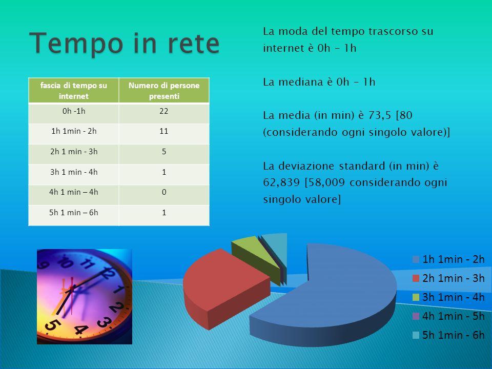 La moda del tempo trascorso su internet è 0h – 1h La mediana è 0h – 1h La media (in min) è 73,5 [80 (considerando ogni singolo valore)] La deviazione standard (in min) è 62,839 [58,009 considerando ogni singolo valore] fascia di tempo su internet Numero di persone presenti 0h -1h22 1h 1min - 2h11 2h 1 min - 3h5 3h 1 min - 4h1 4h 1 min – 4h0 5h 1 min – 6h1