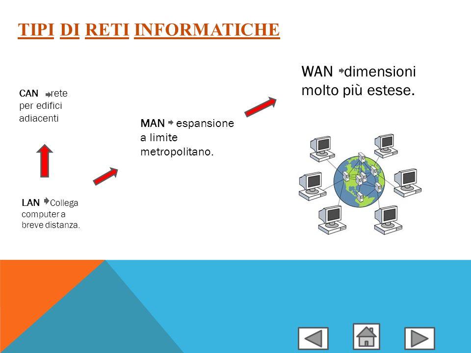 Tipi di reti informatiche Topologia delle reti Hardware di rete Mezzi trasmissivi PSDN-PSTN-ISDN-ADSL La rete telefonica Il modello iso-osi I N D I C