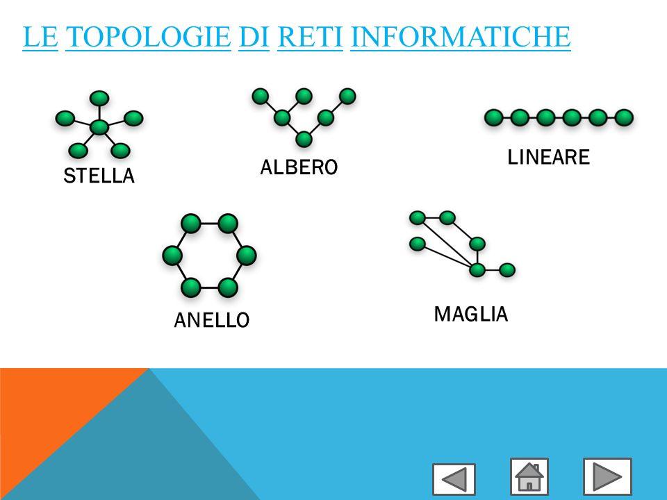 LE TOPOLOGIE DI RETI INFORMATICHE STELLA ALBERO LINEARE ANELLO MAGLIA