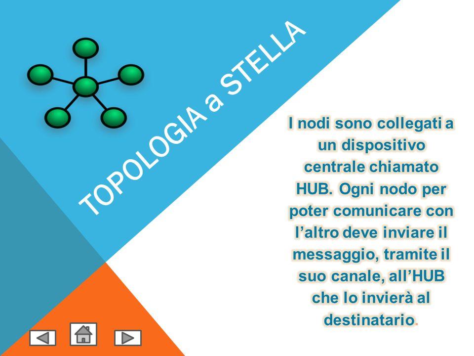 TOPOLOGIA a STELLA