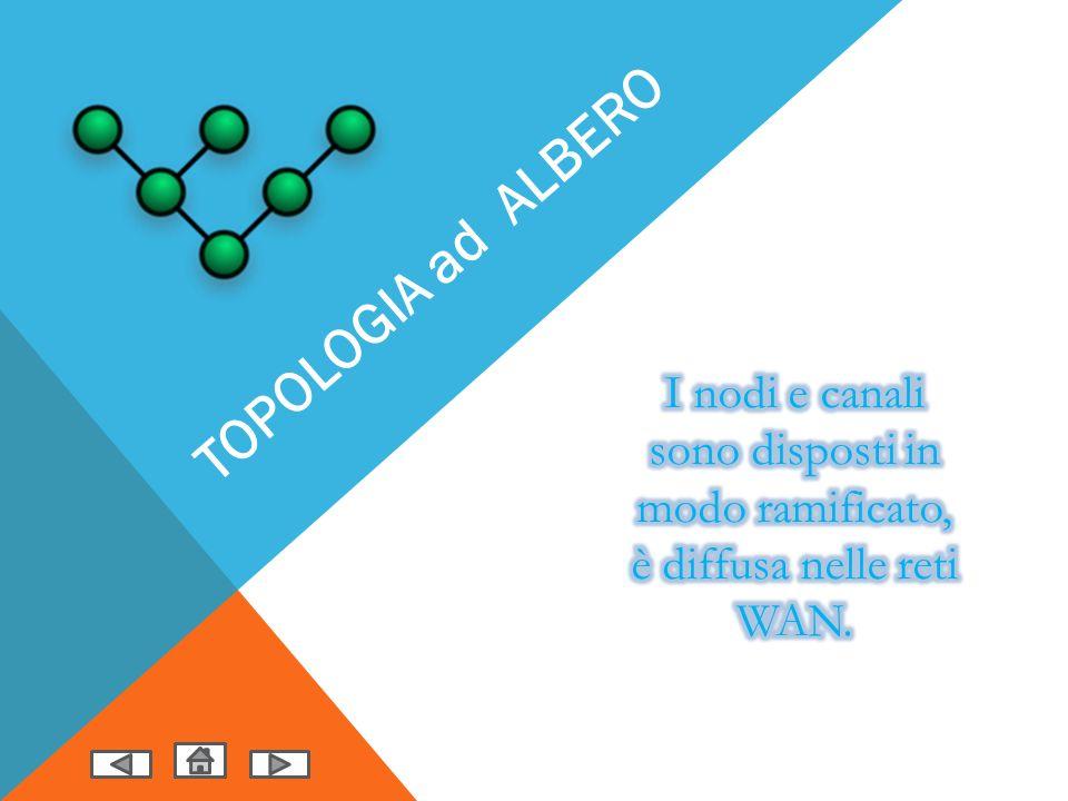 TOPOLOGIA ad ALBERO