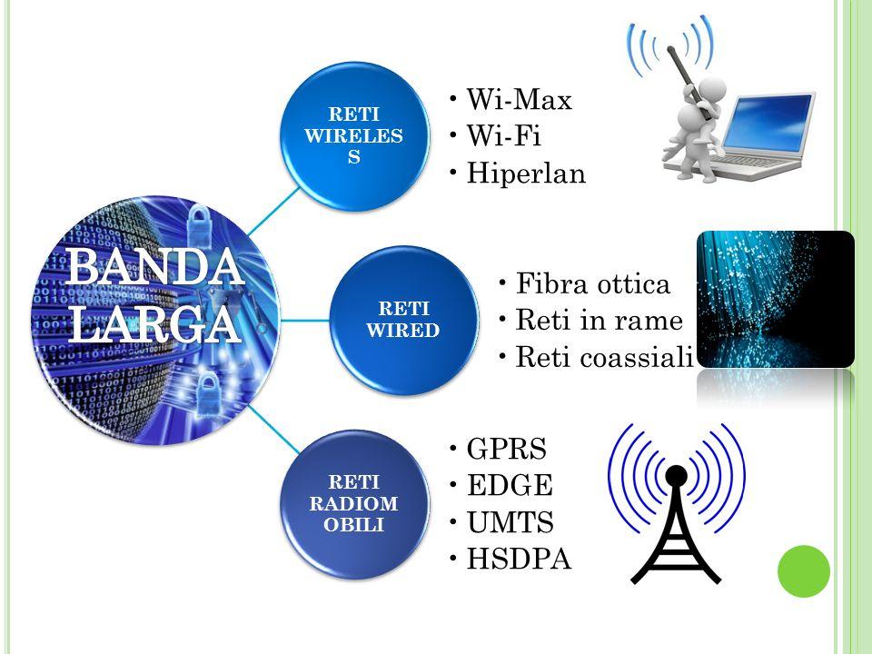 RETI WIRELES S Wi-Max Wi-Fi Hiperlan RETI WIRED Fibra ottica Reti in rame Reti coassiali RETI RADIOM OBILI GPRS EDGE UMTS HSDPA
