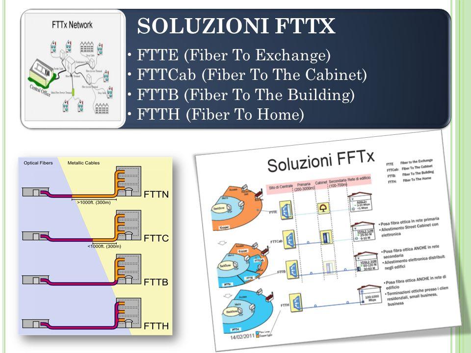 SOLUZIONI FTTX FTTE (Fiber To Exchange) FTTCab (Fiber To The Cabinet) FTTB (Fiber To The Building) FTTH (Fiber To Home)