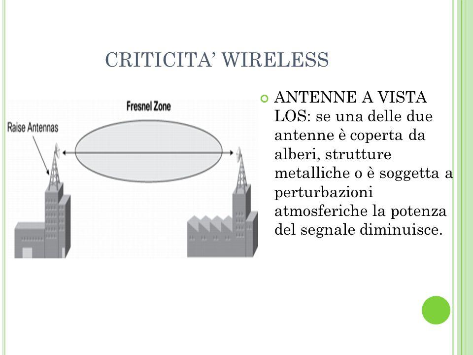 CRITICITA WIRELESS ANTENNE A VISTA LOS: se una delle due antenne è coperta da alberi, strutture metalliche o è soggetta a perturbazioni atmosferiche la potenza del segnale diminuisce.