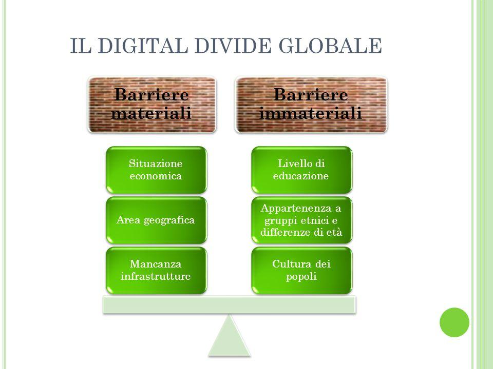 IL DIGITAL DIVIDE GLOBALE Barriere immateriali Barriere materiali Cultura dei popoli Appartenenza a gruppi etnici e differenze di età Livello di educazione Mancanza infrastrutture Area geografica Situazione economica