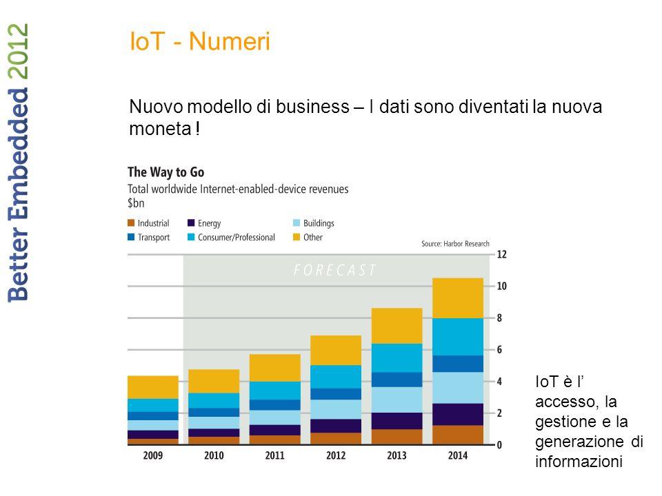 IoT - Numeri Nuovo modello di business – I dati sono diventati la nuova moneta ! IoT è l accesso, la gestione e la generazione di informazioni