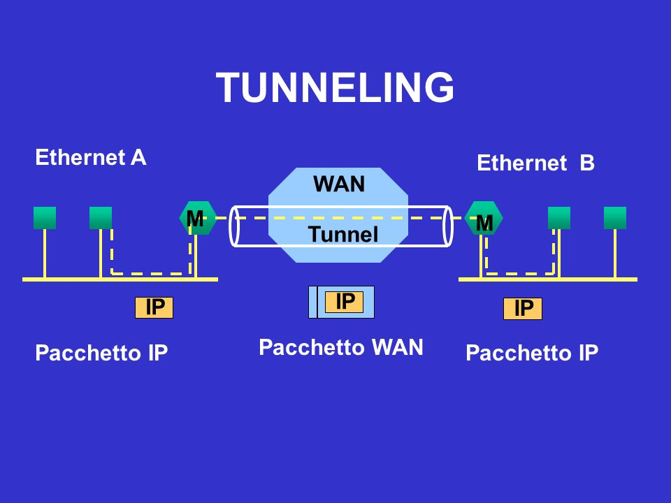 TUNNELING WAN IP Ethernet A Pacchetto WAN M M Ethernet B Tunnel IP Pacchetto IP