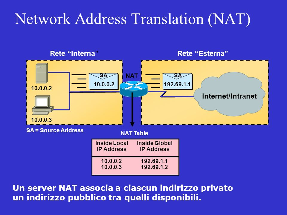 Network Address Translation (NAT) Rete InternaRete Esterna 10.0.0.2 10.0.0.3 NAT Table Inside Local IP Address Inside Global IP Address 10.0.0.2 10.0.0.3 192.69.1.1 192.69.1.2 SA = Source Address NAT Internet/Intranet SA 10.0.0.2 SA 192.69.1.1 Un server NAT associa a ciascun indirizzo privato un indirizzo pubblico tra quelli disponibili.
