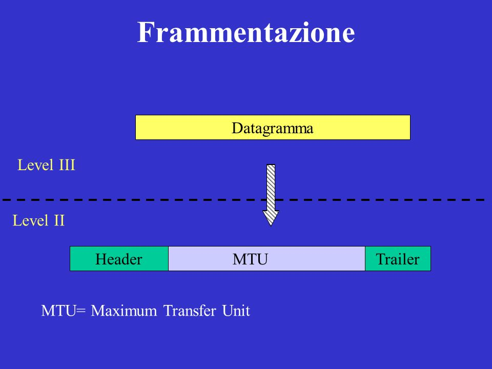 Frammentazione MTUHeaderTrailer MTU= Maximum Transfer Unit Level II Level III Datagramma