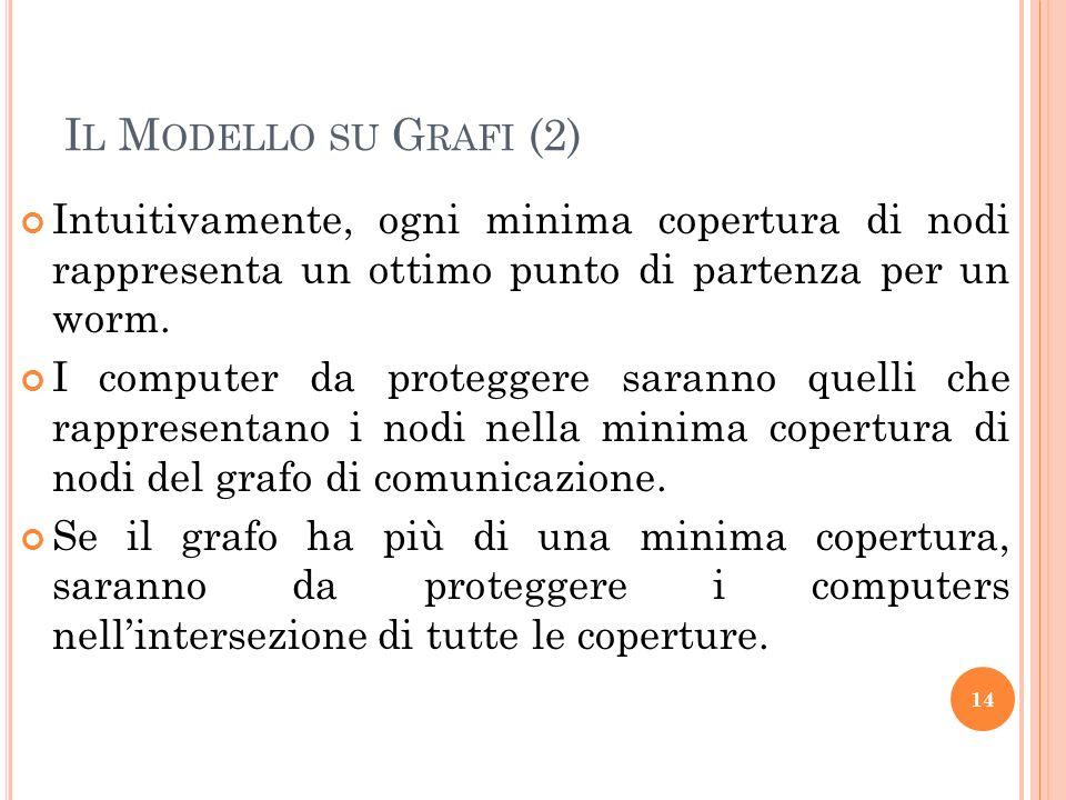I L M ODELLO SU G RAFI (2) Intuitivamente, ogni minima copertura di nodi rappresenta un ottimo punto di partenza per un worm. I computer da proteggere
