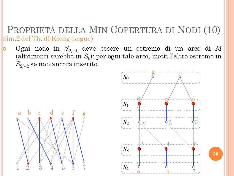 dim.2 del Th. di König (segue) Ogni nodo in S 2 j +1 deve essere un estremo di un arco di M (altrimenti sarebbe in S 0 ); per ogni tale arco, metti la