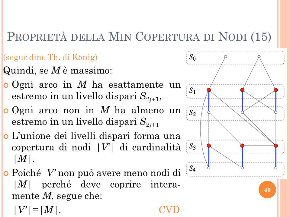 (segue dim. Th. di König) Quindi, se M è massimo: Ogni arco in M ha esattamente un estremo in un livello dispari S 2 j +1, Ogni arco non in M ha almen