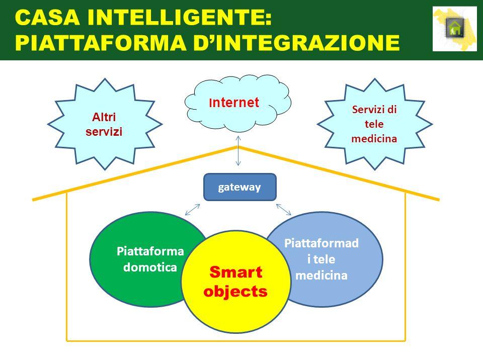 Piattaforma domotica Piattaformad i tele medicina I nternet gateway Servizi di tele medicina Altri servizi Smart objects CASA INTELLIGENTE: PIATTAFORM