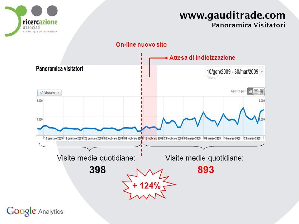 www.gauditrade.com Tempo sul sito On-line nuovo sito Tempo medio a visita: 117 Tempo medio a visita: 457 + 285%