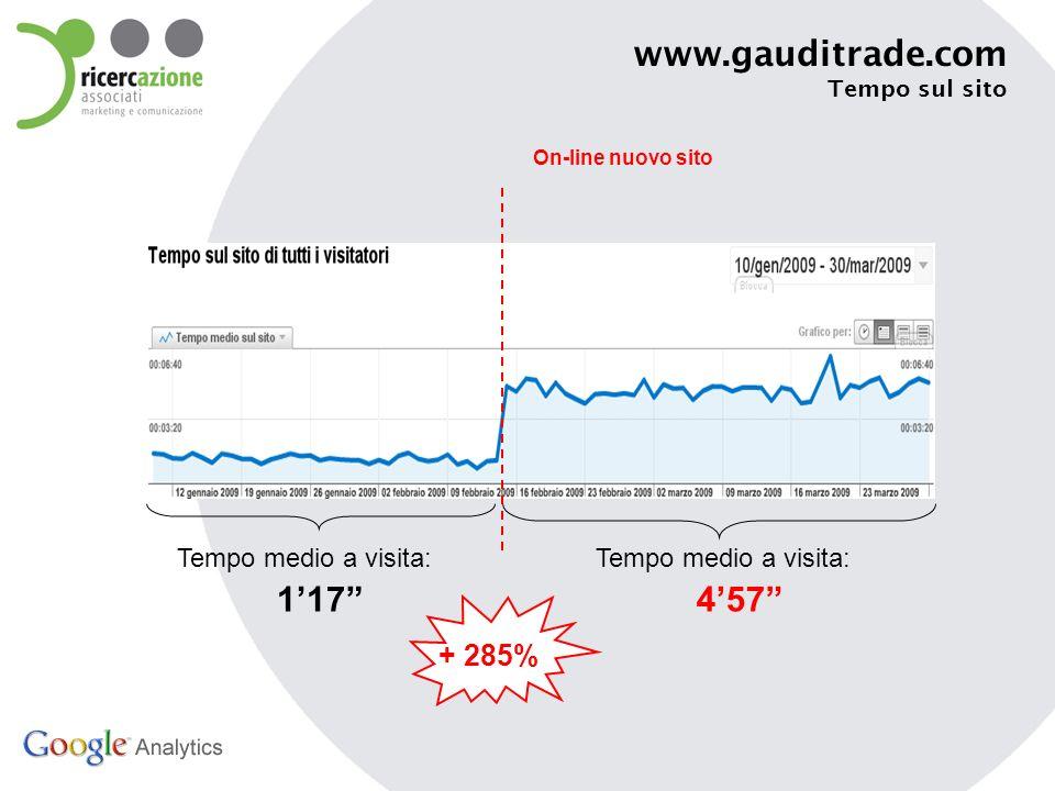www.gauditrade.com Rimbalzo dalla Home On-line nuovo sito Uscite dalla home: 37,88% Uscite dalla home: 11,16% - 69%