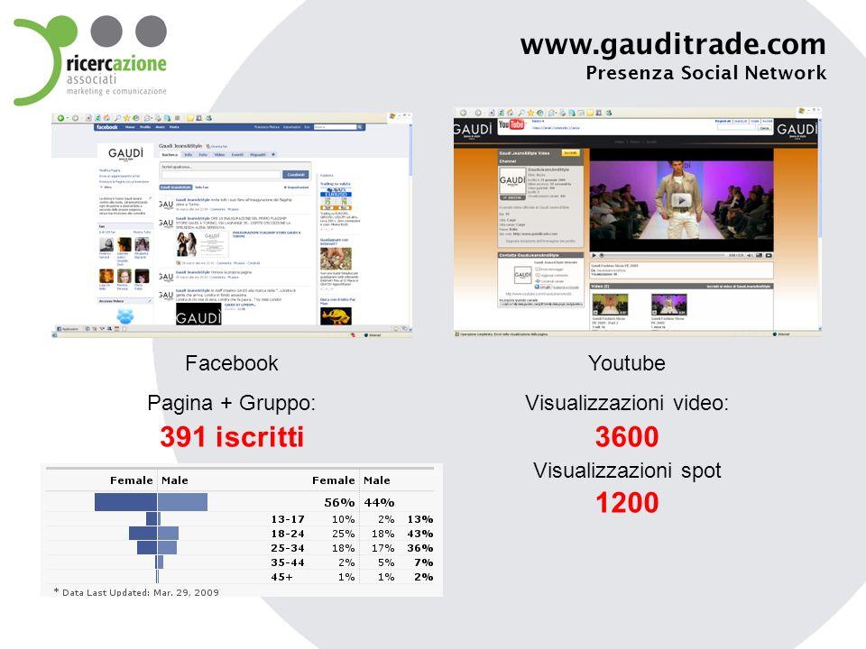 www.gauditrade.com Presenza Social Network Facebook Pagina + Gruppo: 391 iscritti Youtube Visualizzazioni video: 3600 Visualizzazioni spot 1200
