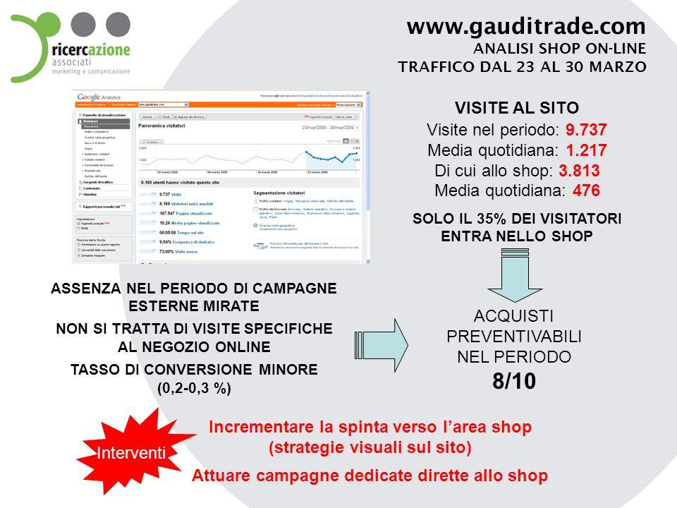 www.gauditrade.com FOCUS GROUP SU SHOP ONLINE 12 SOGGETTI Check list