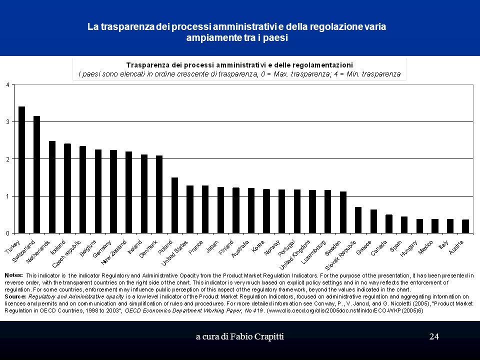 a cura di Fabio Crapitti24 La trasparenza dei processi amministrativi e della regolazione varia ampiamente tra i paesi