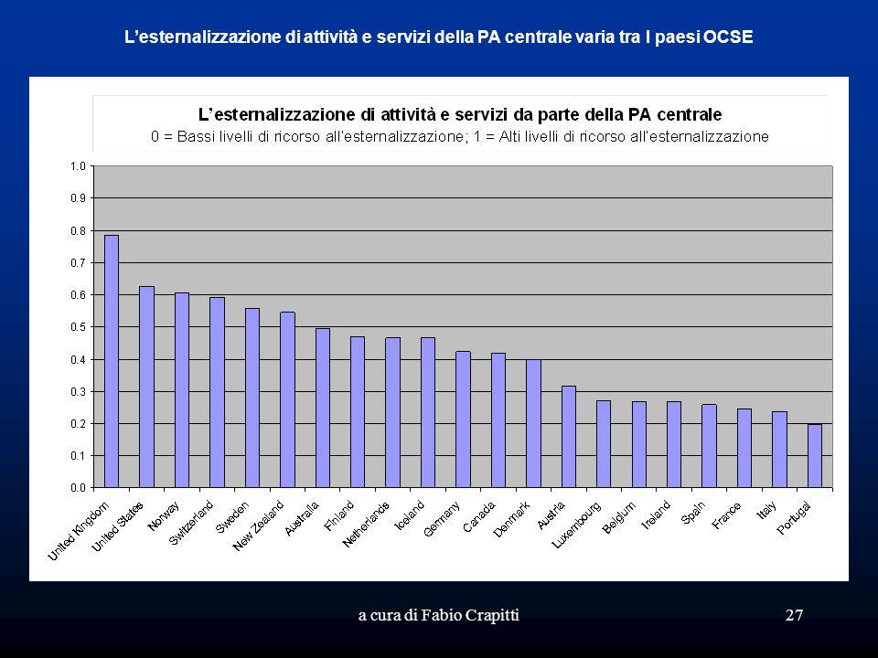 a cura di Fabio Crapitti27 Lesternalizzazione di attività e servizi della PA centrale varia tra I paesi OCSE