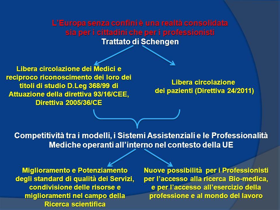 LEuropa senza confini è una realtà consolidata sia per i cittadini che per i professionisti Trattato di Schengen Libera circolazione dei Medici e reciproco riconoscimento dei loro dei titoli di studio D.Leg 368/99 di Attuazione della direttiva 93/16/CEE, Direttiva 2005/36/CE Libera circolazione dei pazienti (Direttiva 24/2011) dei pazienti (Direttiva 24/2011) Competitività tra i modelli, i Sistemi Assistenziali e le Professionalità Mediche operanti allinterno nel contesto della UE Miglioramento e Potenziamento degli standard di qualità dei Servizi, condivisione delle risorse e miglioramenti nel campo della Ricerca scientifica Nuove possibilità per i Professionisti per laccesso alla ricerca Bio-medica, e per laccesso allesercizio della professione e al mondo del lavoro