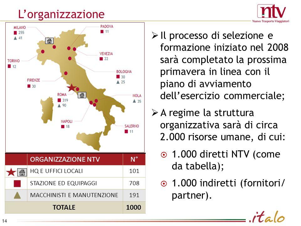 Lorganizzazione Il processo di selezione e formazione iniziato nel 2008 sarà completato la prossima primavera in linea con il piano di avviamento dellesercizio commerciale; A regime la struttura organizzativa sarà di circa 2.000 risorse umane, di cui: 1.000 diretti NTV (come da tabella); 1.000 indiretti (fornitori/ partner).