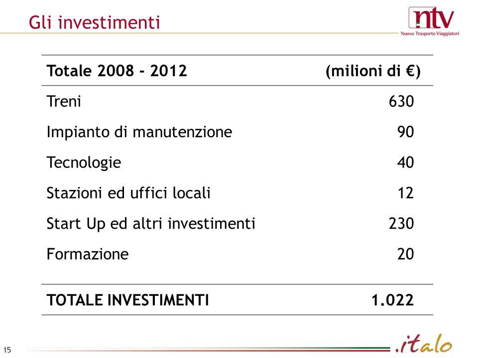Gli investimenti Totale 2008 - 2012(milioni di ) Treni630 Impianto di manutenzione90 Tecnologie40 Stazioni ed uffici locali12 Start Up ed altri investimenti230 Formazione20 TOTALE INVESTIMENTI1.022 15