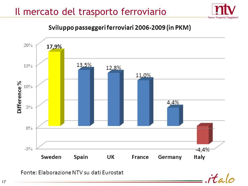Il mercato del trasporto ferroviario Fonte: Elaborazione NTV su dati Eurostat 17
