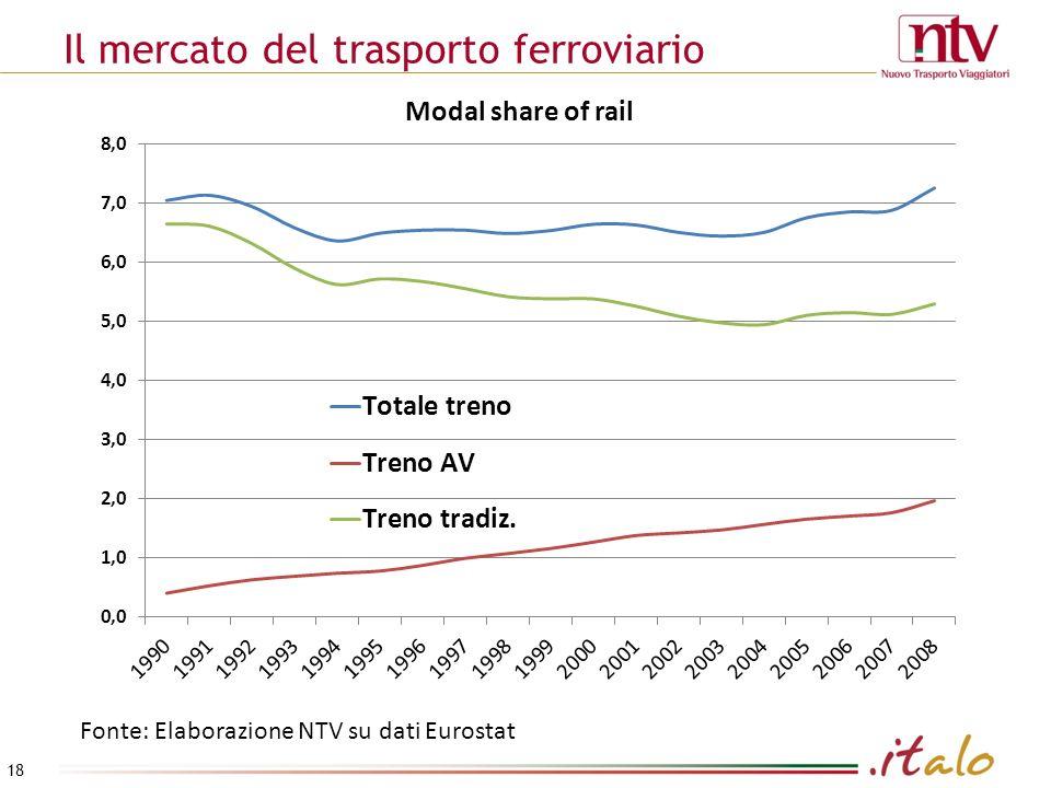 Il mercato del trasporto ferroviario Fonte: Elaborazione NTV su dati Eurostat Modal share of rail 18
