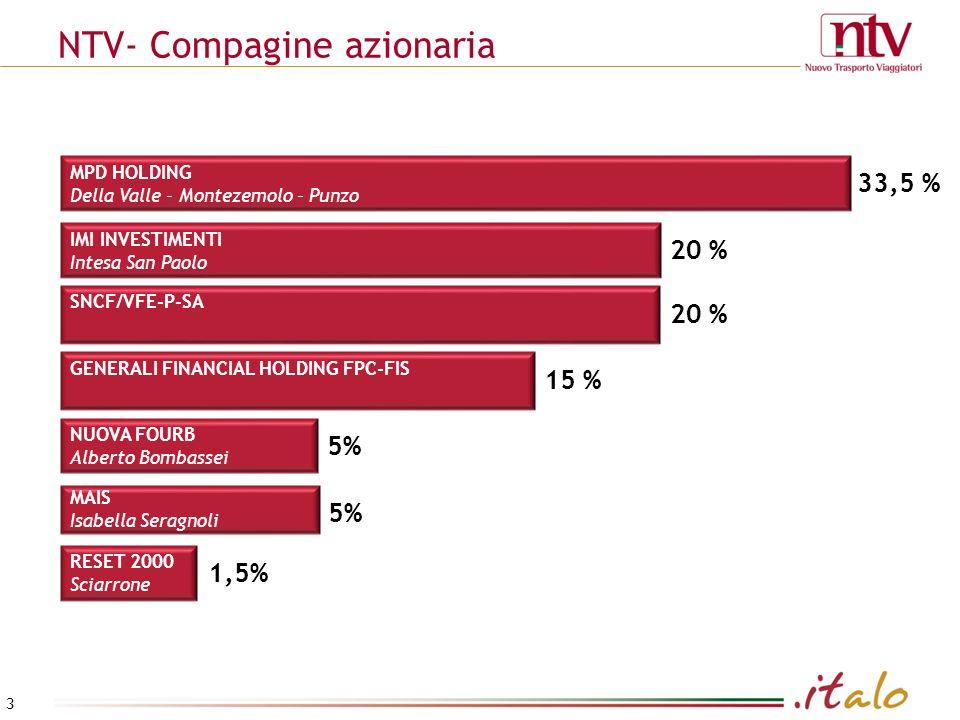 NTV- Compagine azionaria 15 % GENERALI FINANCIAL HOLDING FPC-FIS 5% NUOVA FOURB Alberto Bombassei 1,5% RESET 2000 Sciarrone 20 % IMI INVESTIMENTI Intesa San Paolo 20 % SNCF/VFE-P-SA 5% MAIS Isabella Seragnoli MPD HOLDING Della Valle – Montezemolo – Punzo 33,5 % 3