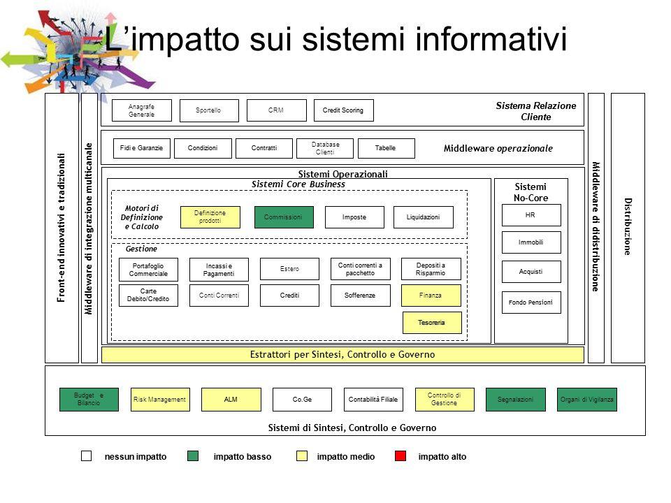 Limpatto sui sistemi informativi