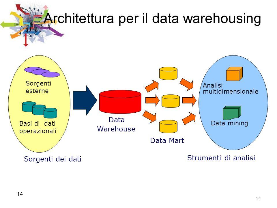 14 Architettura per il data warehousing Data Warehouse Data Mart Sorgenti dei dati Sorgenti esterne Basi di dati operazionali Strumenti di analisi Ana
