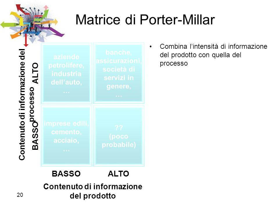 20 Matrice di Porter-Millar Combina lintensità di informazione del prodotto con quella del processo BASSO ALTO Contenuto di informazione del prodotto