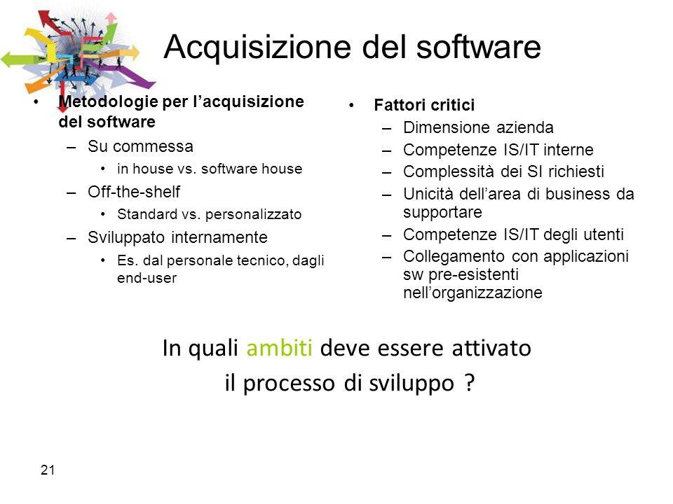 21 Acquisizione del software Metodologie per lacquisizione del software –Su commessa in house vs. software house –Off-the-shelf Standard vs. personali
